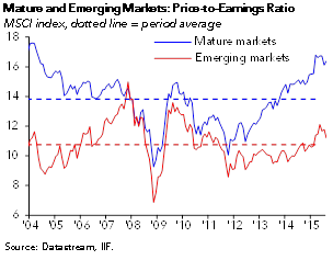 Emerging Markets in Perfect Storm IIF