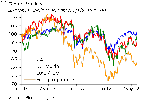 IIF Global Equities